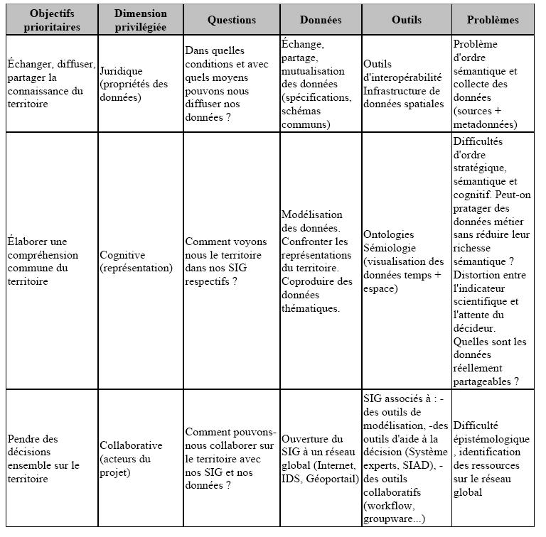 Objectifs de recherche